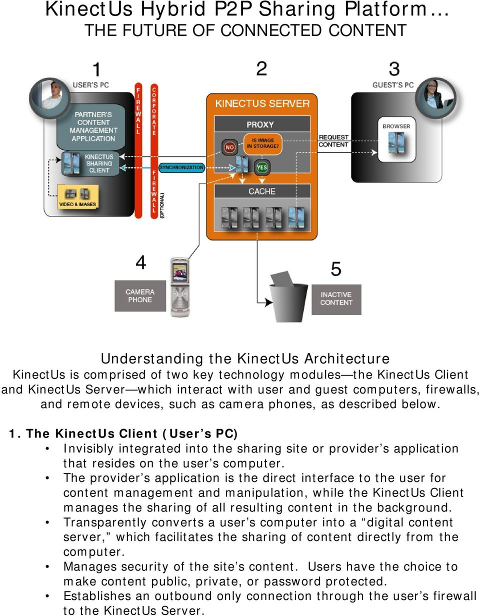 The KinectUs Client (User s PC) Invisibly integrated into the sharing site or provider s application that resides on the user s computer.