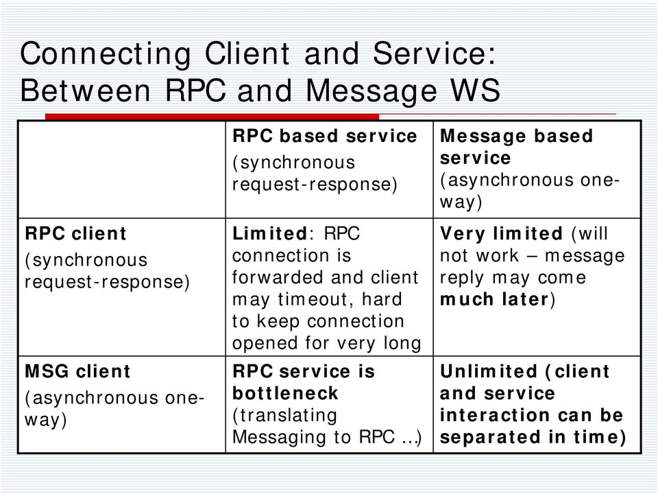 connection opened for very long RPC service is bottleneck (translating Messaging to RPC ) Message based service (asynchronous