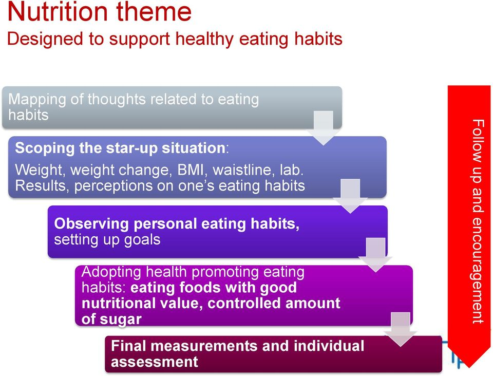 Results, perceptions on one s eating habits Observing personal eating habits, setting up goals Adopting health