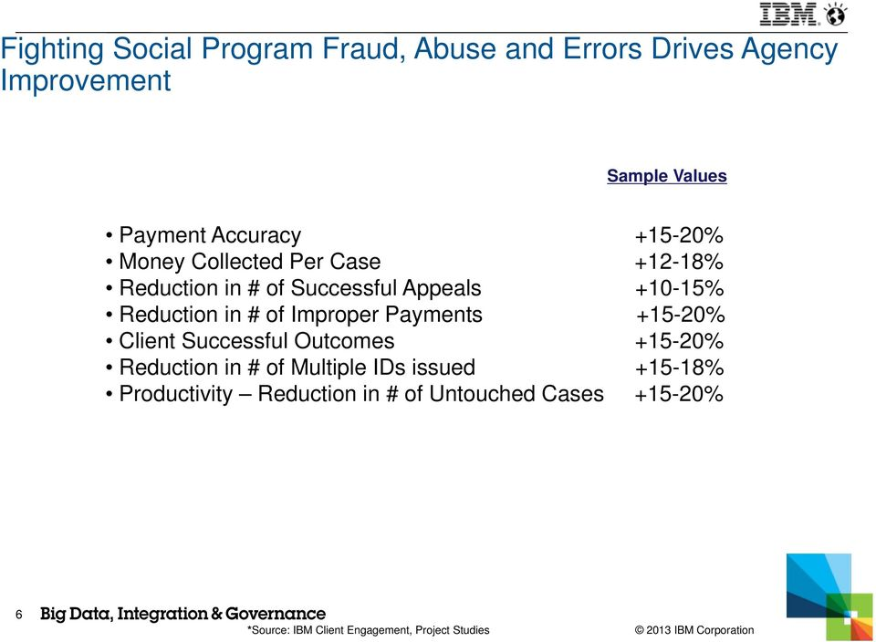 Improper Payments +15-20% Client Successful Outcomes +15-20% Reduction in # of Multiple IDs issued