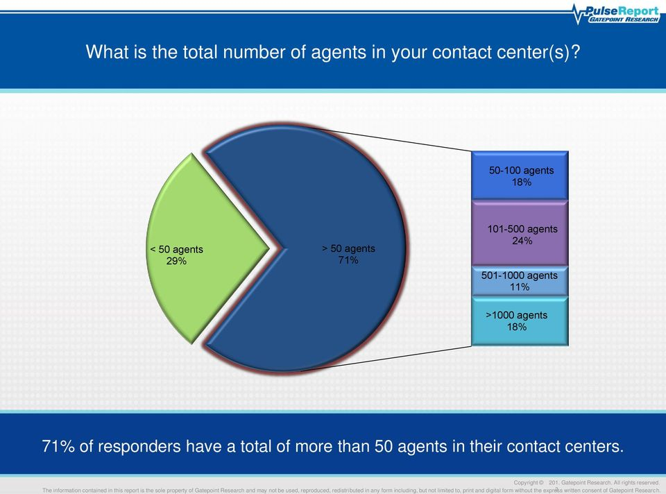 501-1000 agents 11% >1000 agents 18% 71% of responders have a total