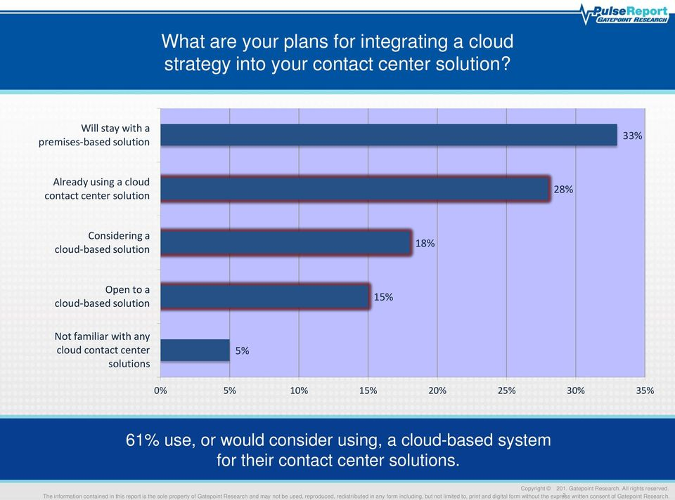 cloud-based solution 18% Open to a cloud-based solution 15% Not familiar with any cloud contact center solutions 5%