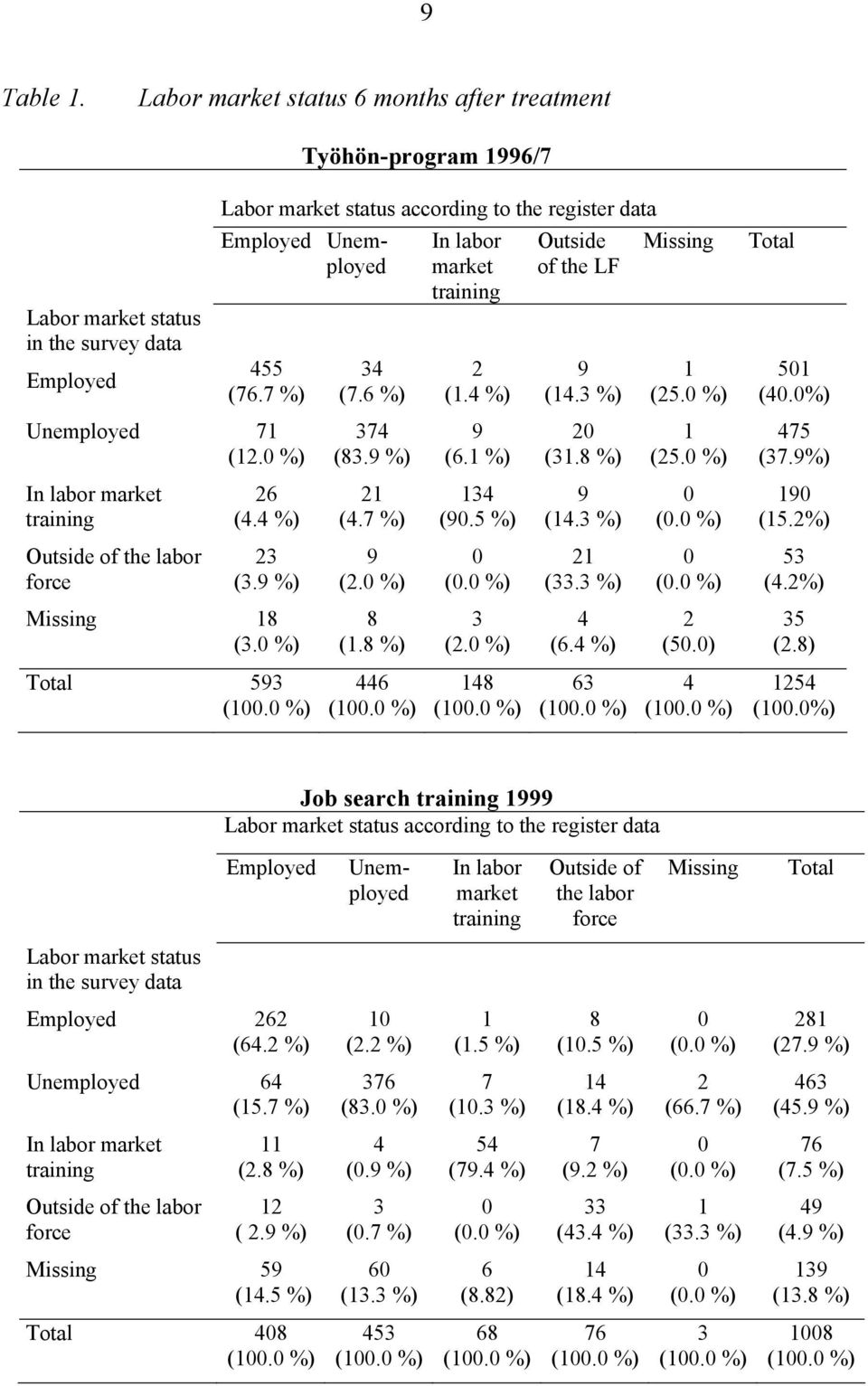 7 %) Unemployed 71 (12.0 %) In labor market training Outside of the labor force 26 (4.4 %) 23 (3.9 %) Missing 18 (3.0 %) 34 (7.6 %) 374 (83.9 %) 21 (4.7 %) 9 (2.0 %) 8 (1.