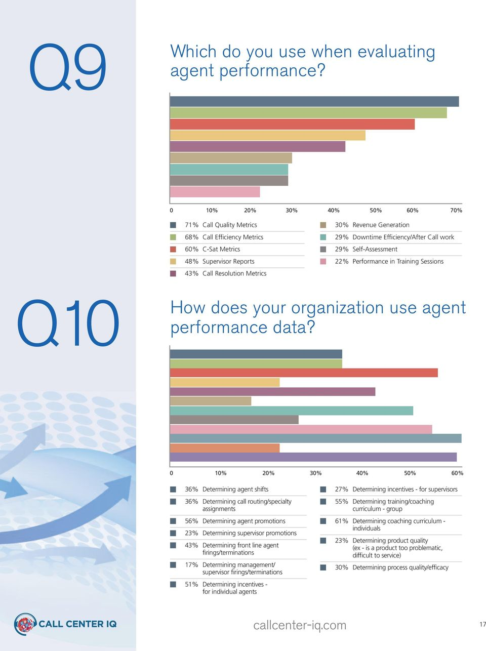 Efficiency/After Call work 29% Self-Assessment 22% Performance in Training Sessions Q10 How does your organization use agent performance data?