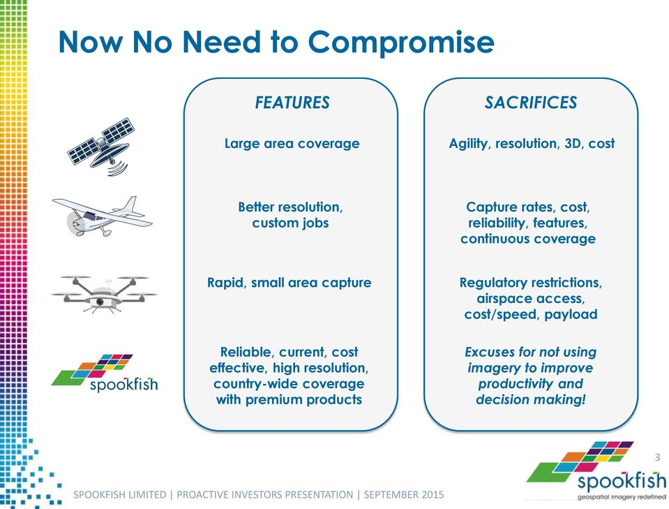 capture Regulatory restrictions, airspace access, cost/speed, payload Reliable, current, cost effective, high