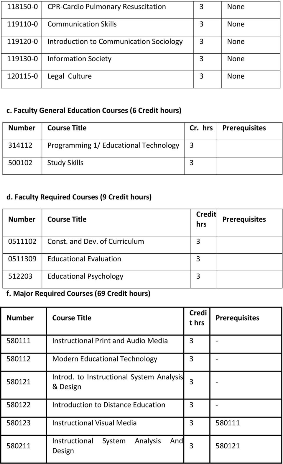 of Curriculum 051109 Educational Evaluation 51220 Educational Psychology f.