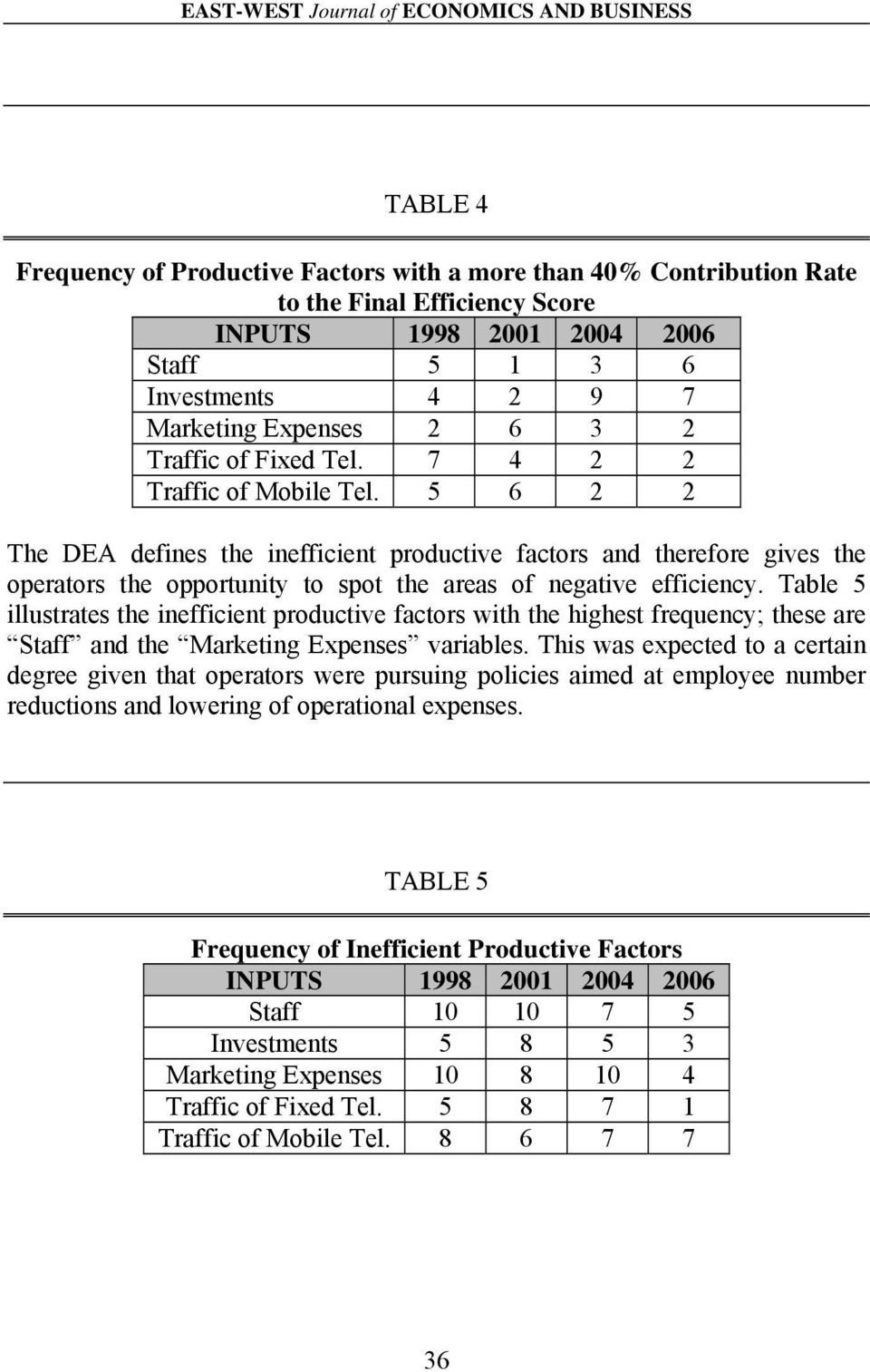 5 6 2 2 The DEA defines the inefficient productive factors and therefore gives the operators the opportunity to spot the areas of negative efficiency.