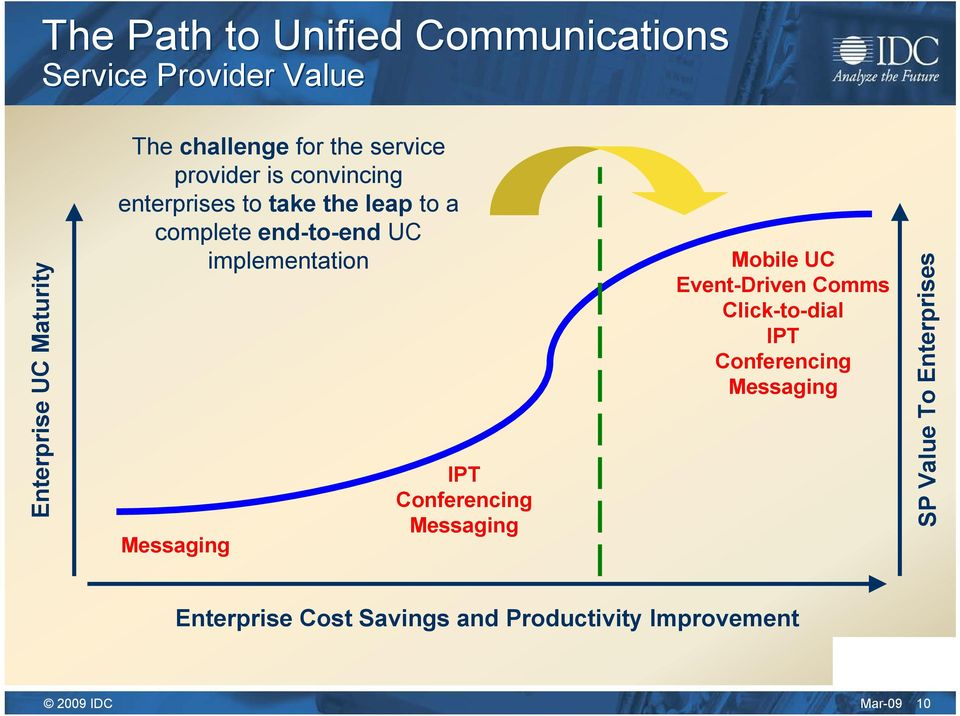 implementation Messaging IPT Conferencing Messaging Mobile UC Event-Driven Comms Click-to-dial IPT