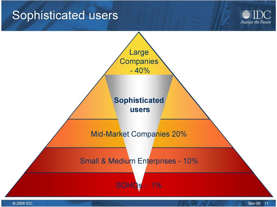 users Mid-Market Companies 20%