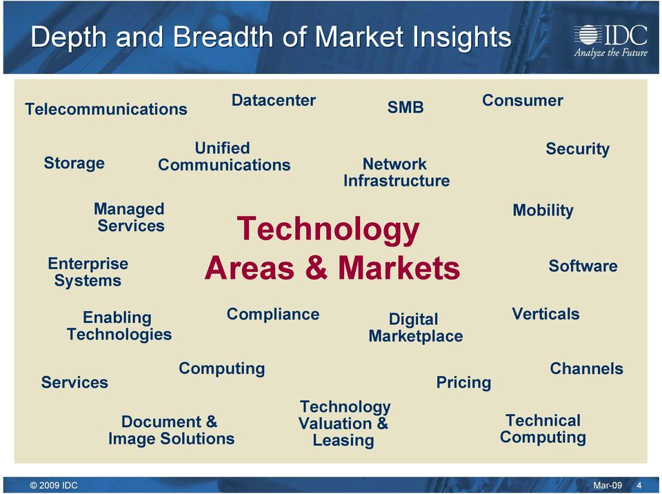 Mobility Security Software Enabling Technologies Compliance Digital Marketplace Verticals Services