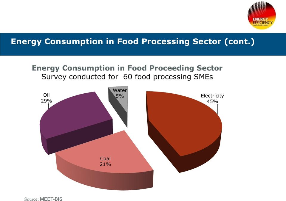 Survey conducted for 60 food processing SMEs Oil