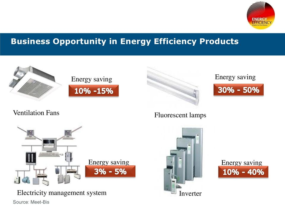 Fluorescent lamps Energy saving up to Energy saving
