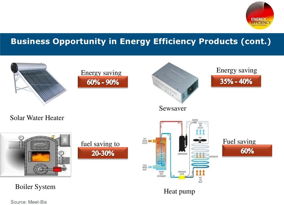 ) Energy saving up to Energy saving up to Solar