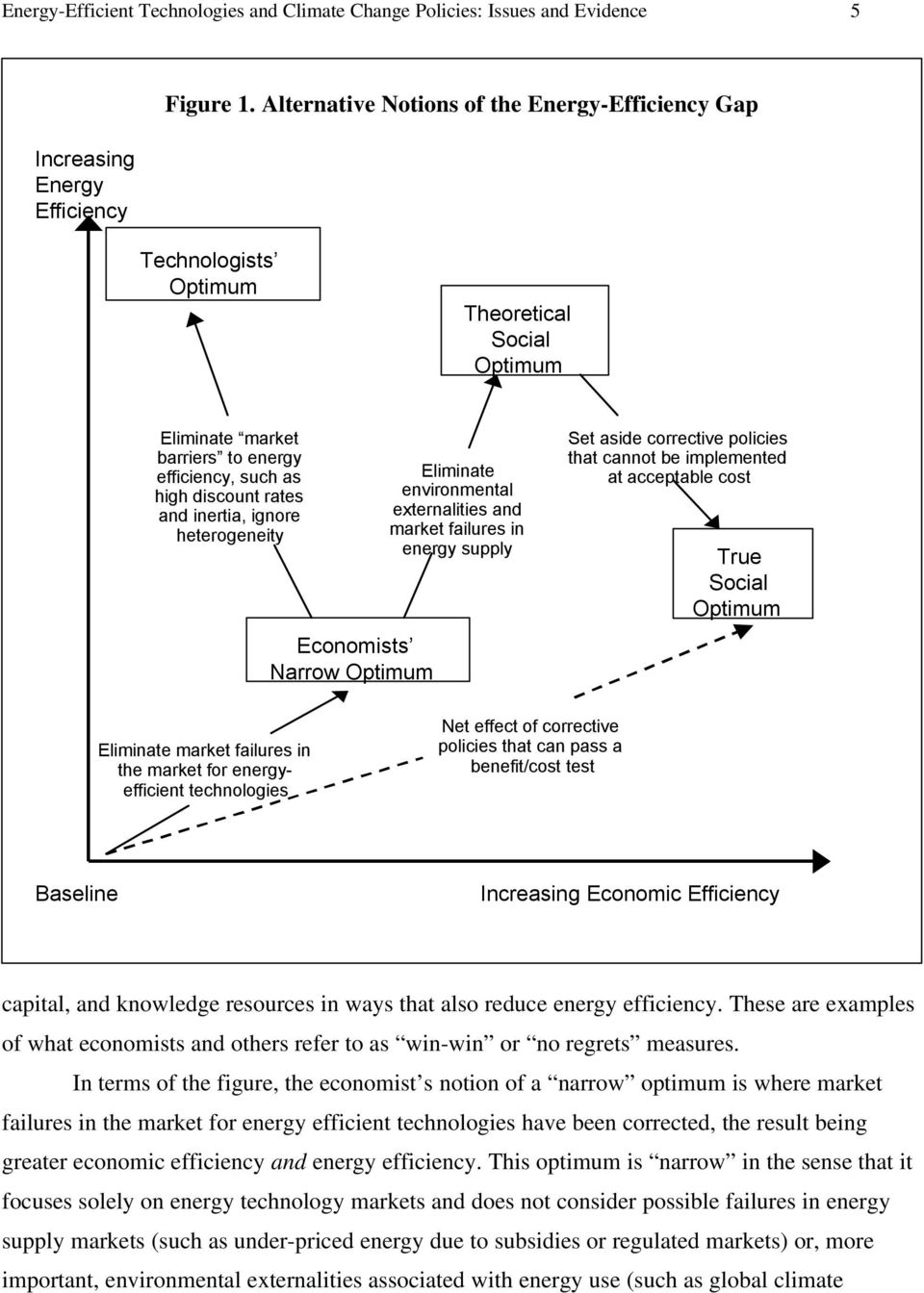 heterogeneity Economists Narrow Optimum Eliminate environmental externalities and market failures in energy supply Set aside corrective policies that cannot be implemented at acceptable cost True