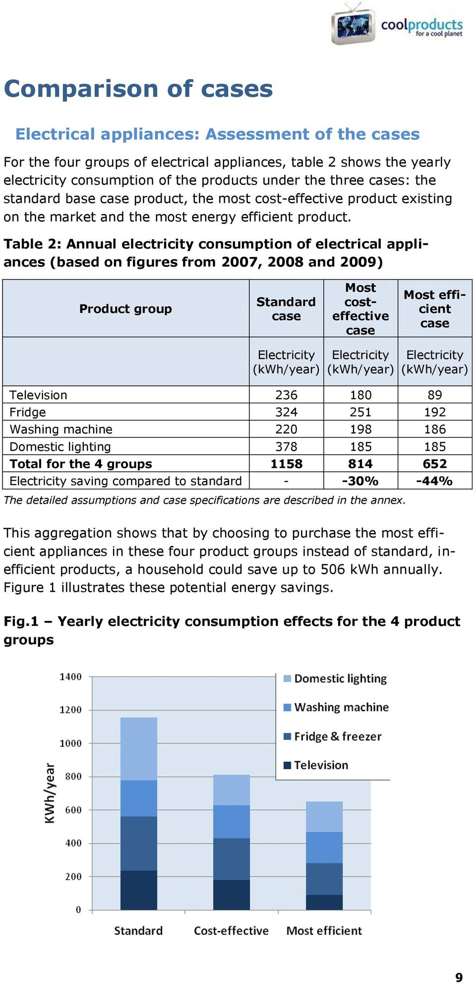 Table 2: Annual electricity consumption of electrical appliances (based on figures from 2007, 2008 and 2009) Product group Standard case Most costeffective case Most efficient case Electricity