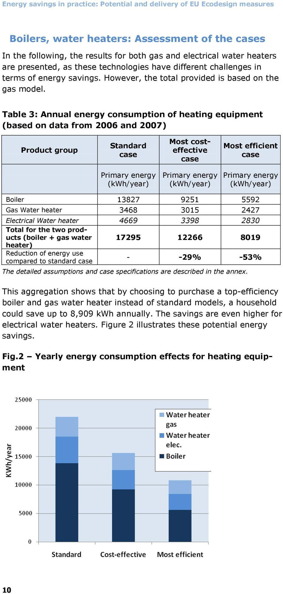 Table 3: Annual energy consumption of heating equipment (based on data from 2006 and 2007) Product group Standard case Most costeffective case Most efficient case Primary energy (kwh/year) Primary