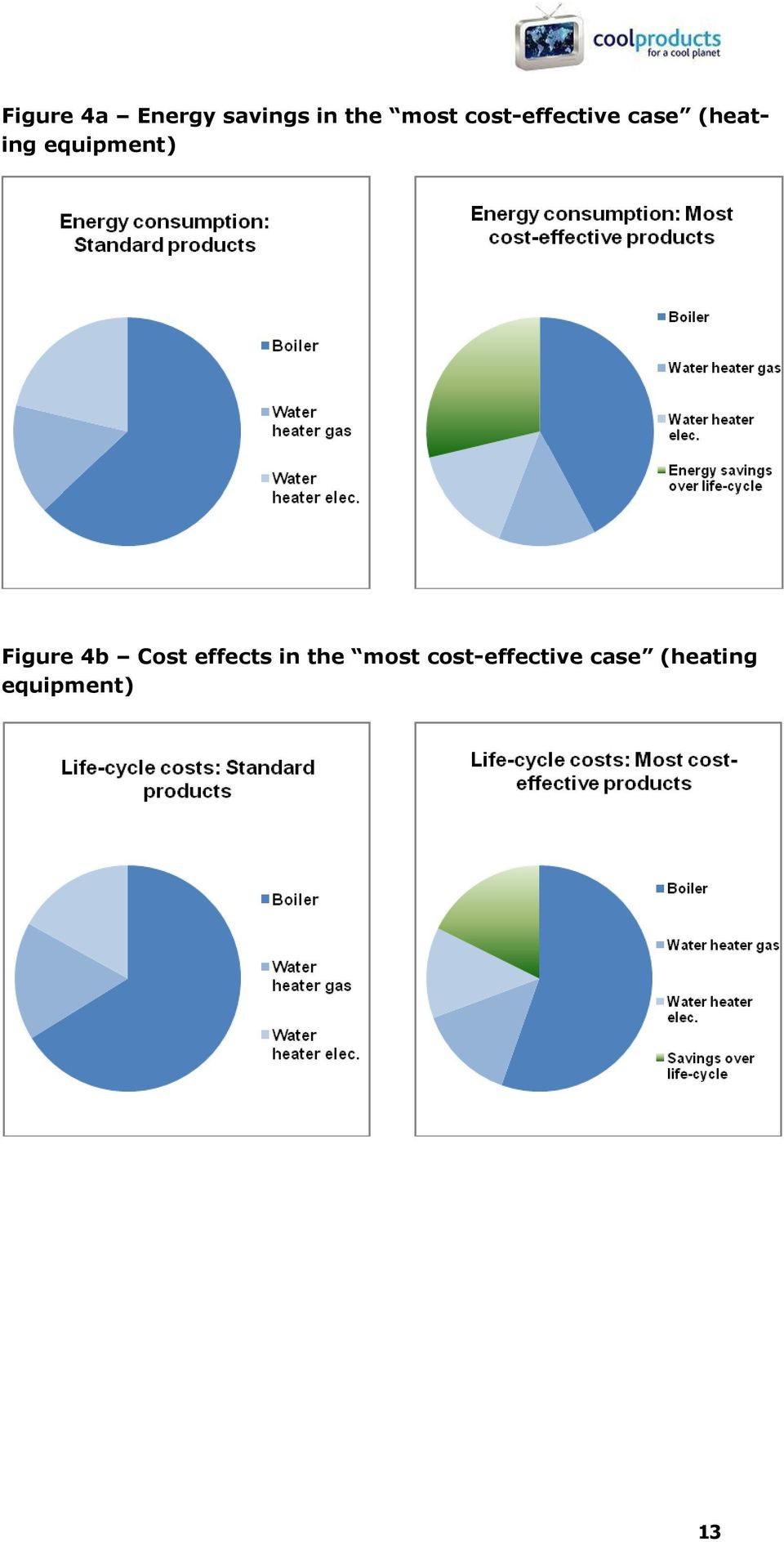 equipment) Figure 4b Cost effects in