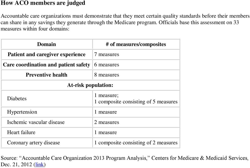 Officials base this assessment on 33 measures within four domains: Domain Patient and caregiver experience # of measures/composites 7 measures Care coordination and patient safety 6 measures