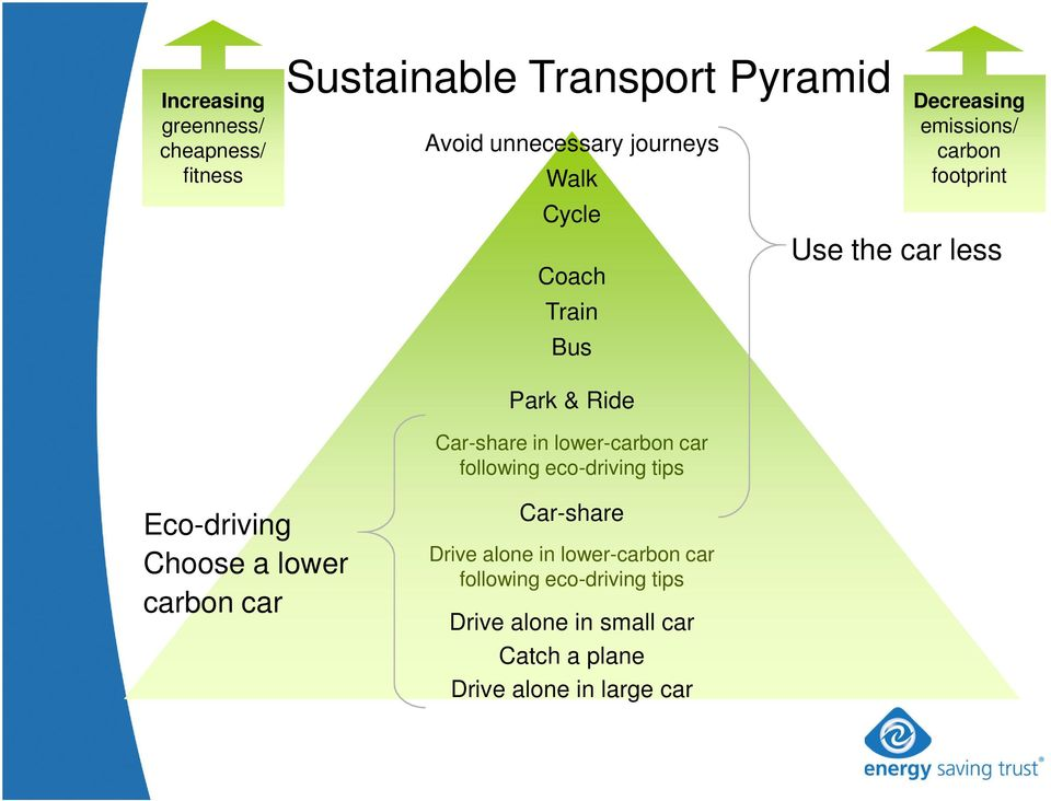 lower-carbon car following eco-driving tips Eco-driving Choose a lower carbon car Car-share Drive alone
