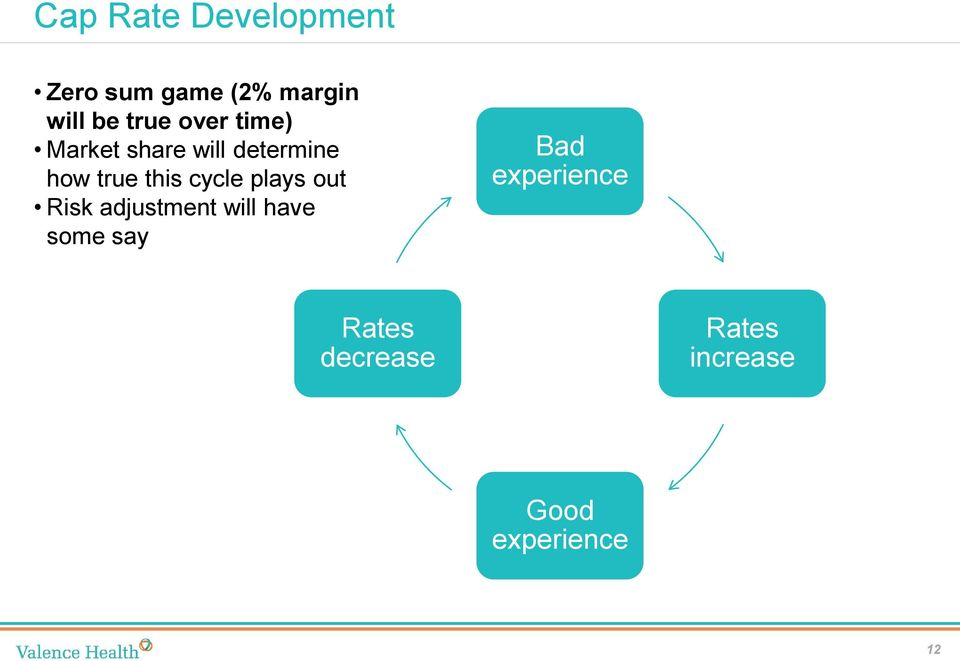 this cycle plays out Risk adjustment will have some say
