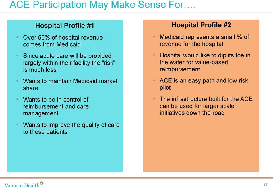 Wants to maintain Medicaid market share Wants to be in control of reimbursement and care management Hospital Profile #2 Medicaid represents a small % of