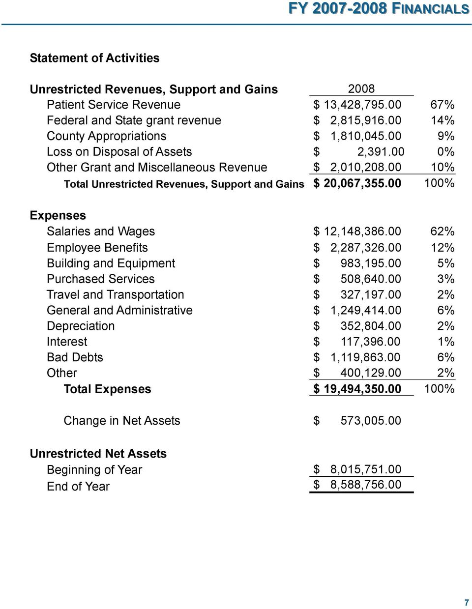 00 10% Total Unrestricted Revenues, Support and Gains $ 20,067,355.00 100% Expenses Salaries and Wages $ 12,148,386.00 62% Employee Benefits $ 2,287,326.00 12% Building and Equipment $ 983,195.