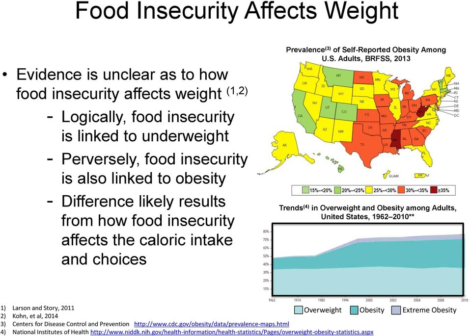 lf-Reported Obesity Among U.S.