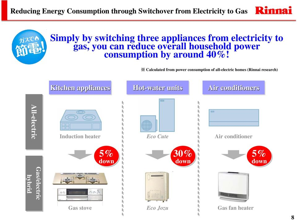 Calculated from power consumption of all-electric homes (Rinnai research) Kitchen appliances Hot-water units Air