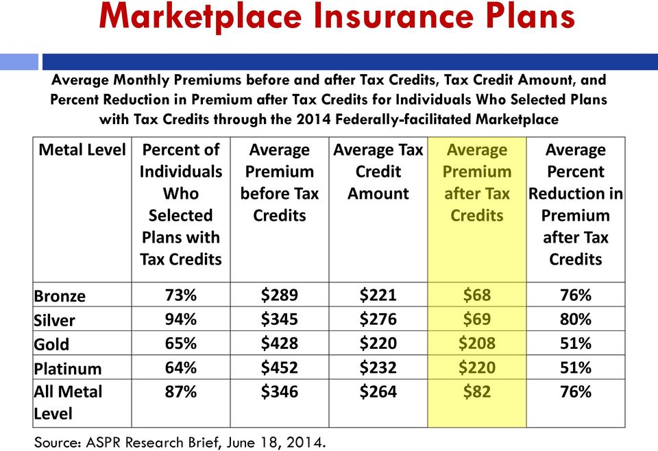 Premium before Tax Credits Average Tax Credit Amount Average Premium after Tax Credits Average Percent Reduction in Premium after Tax Credits Bronze 73% $289 $221 $68