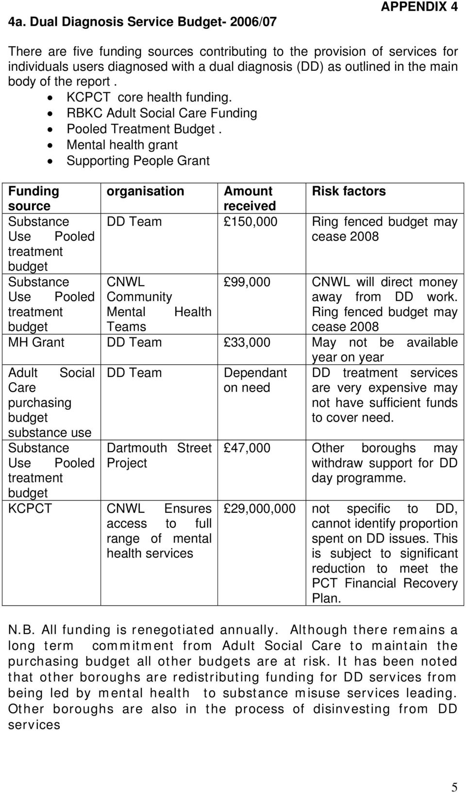 Mental health grant Supporting People Grant Funding organisation Amount Risk factors source received Substance DD Team 150,000 Ring fenced may Use Pooled cease 2008 treatment Substance CNWL 99,000