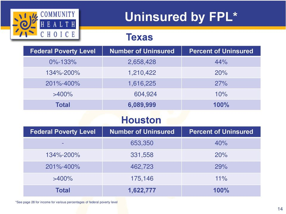 Poverty Level Number of Uninsured Percent of Uninsured - 653,350 40% 134%-200% 331,558 20% 201%-400% 462,723