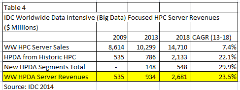 IDC HPDA Server Forecast Fast growth from a small