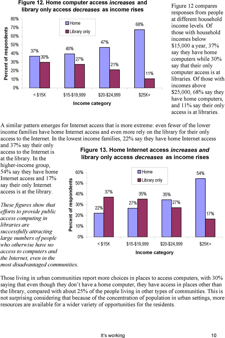 responses from people at different household income levels.