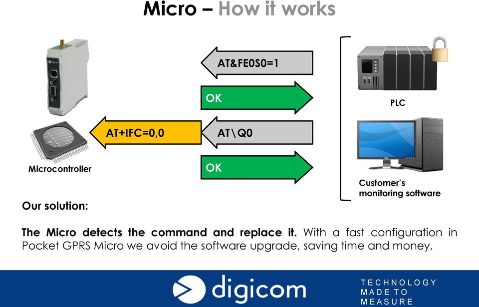 The Micro detects the command and replace it.