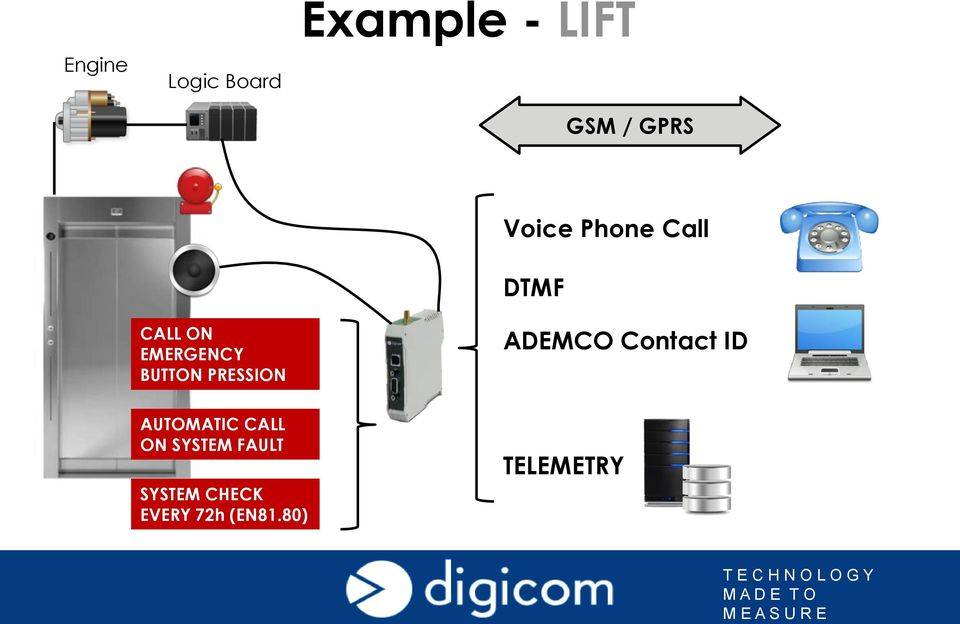 Call DTMF ADEMCO Contact ID AUTOMATIC CALL ON