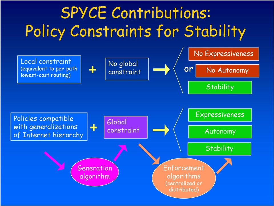 Stability Policies compatible with generalizations of Internet hierarchy + Global constraint