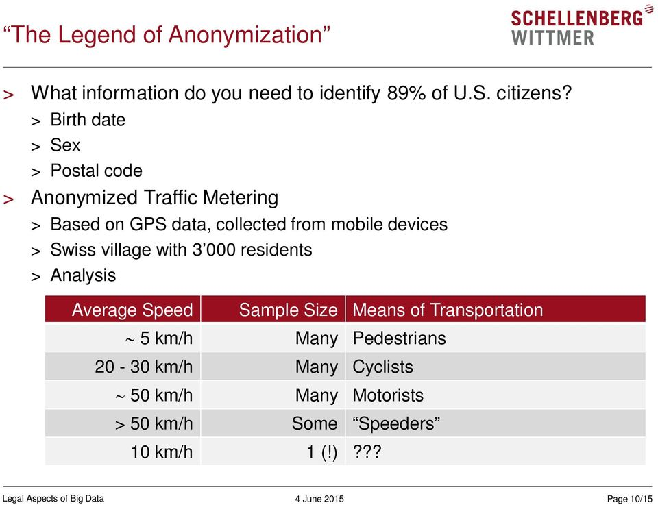 Swiss village with 3 000 residents > Analysis Average Speed Sample Size Means of Transportation ~ 5 km/h Many