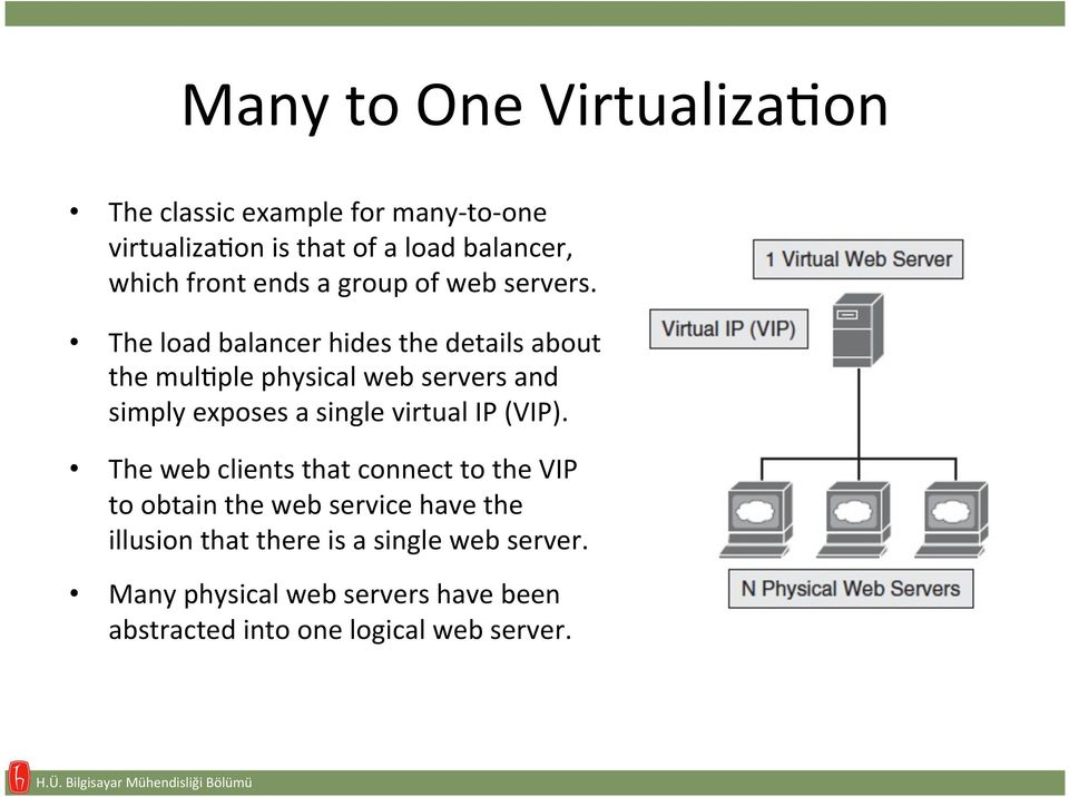 The load balancer hides the details about the mulaple physical web servers and simply exposes a single virtual IP