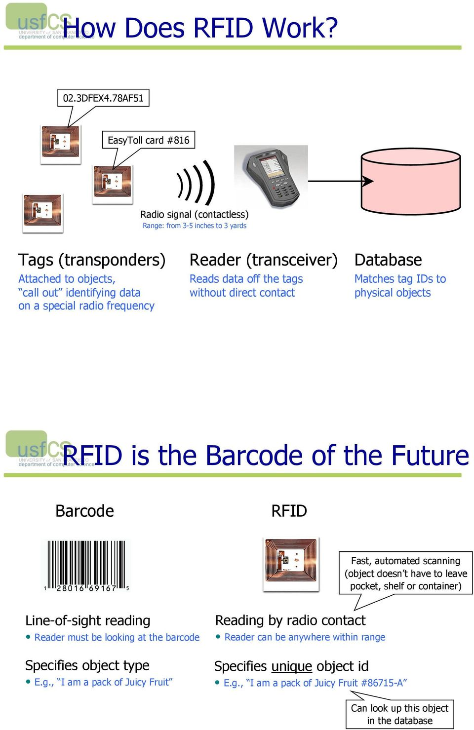 Reader (transceiver) Reads data off the tags without direct contact Database Matches tag IDs to physical objects RFID is the Barcode of the Future Barcode RFID Fast, automated scanning
