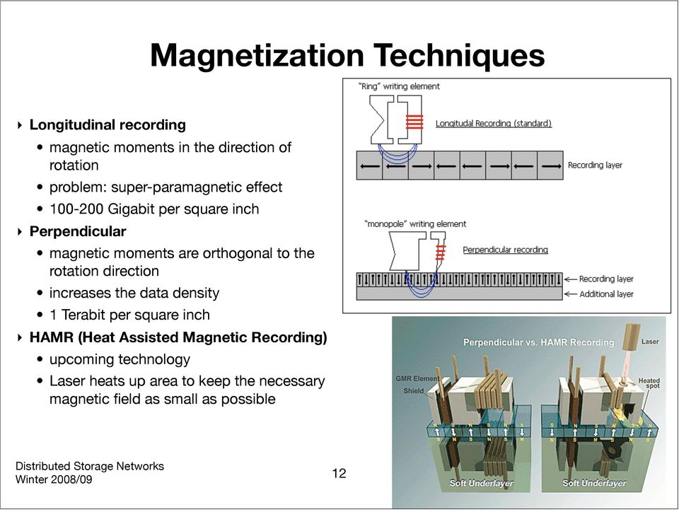 the rotation direction increases the data density 1 Terabit per square inch HAMR (Heat Assisted Magnetic