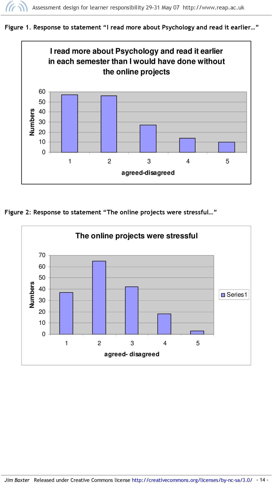 in each semester than I would have done without the online projects Numbers 6 5 4 3 1 agreed-disagreed Figure 2: Response