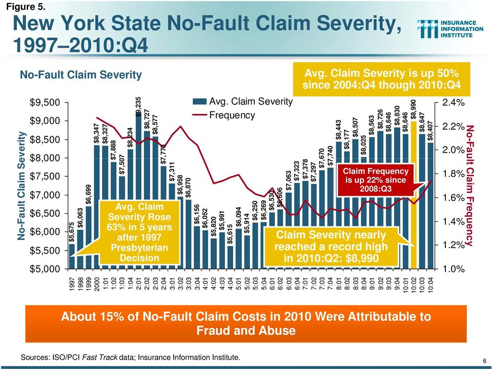 0% $8,000 No-Fault Claim Severity $5,675 $6,063 $6,156 $6,052 $5,820 $5,991 $5,615 $6,094 $5,914 $6,250 $6, 269 $6,699 $8,347 $8,327 $7,888 $7,507 $8,234 $9,235 $8,727 $8,577 $7,773 $7,311 $6,958
