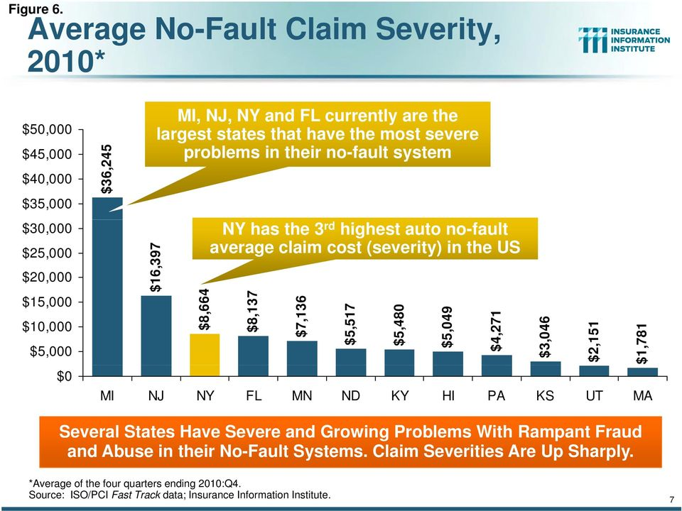 $40,000 $35,000 $25,000 $20,000 $15,000 $10,000 $5,000 $0 $36,245 $30,000 NY has the 3 rd highest auto no-fault average claim cost (severity) in the US $16,397 $8,664