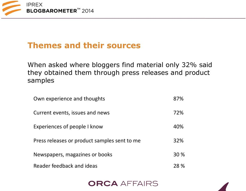 Current events, issues and news 72% Experiences of people I know 40% Press releases or