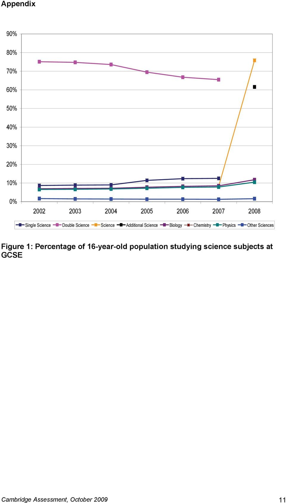 Chemistry Physics Other Sciences Figure 1: Percentage of 16-year-old