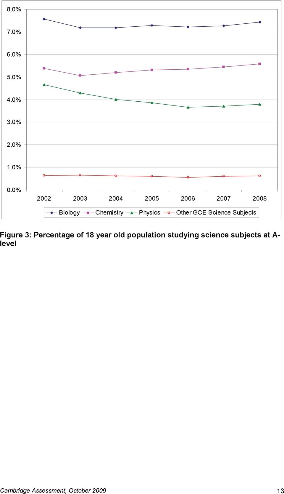 Other GCE Science Subjects Figure 3: Percentage of 18 year old