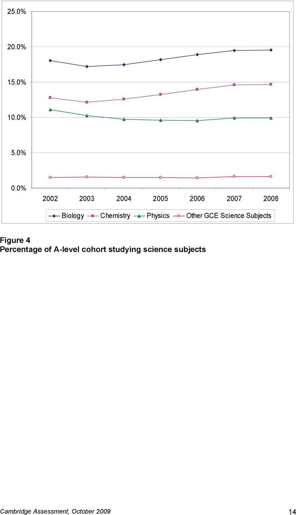 Physics Other GCE Science Subjects Figure 4 Percentage