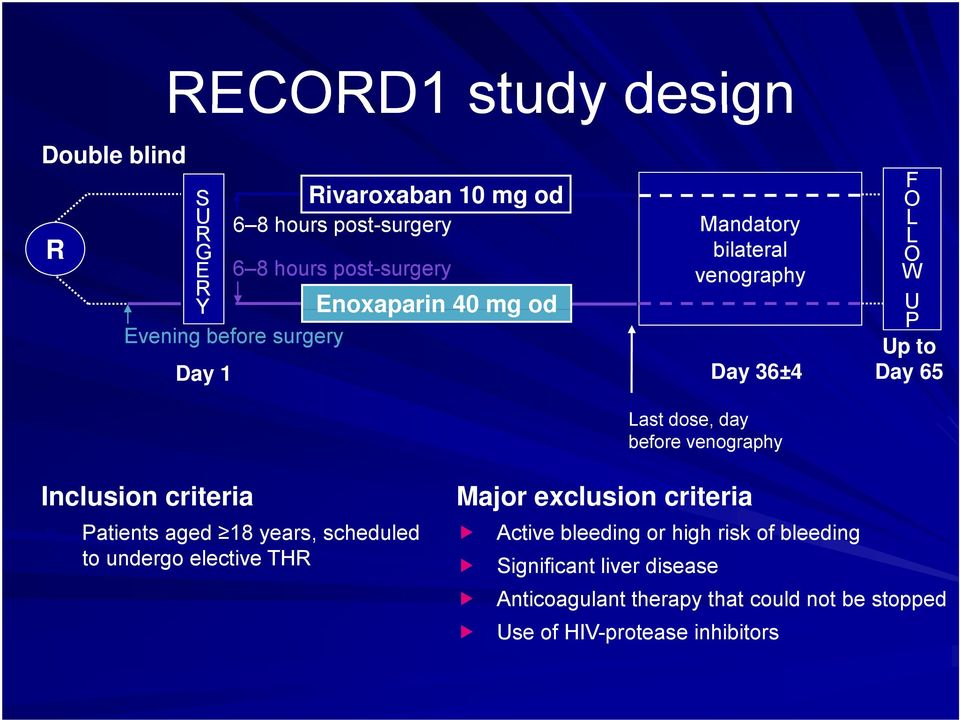 venography Inclusion criteria Patients aged 18 years, scheduled to undergo elective THR Major exclusion criteria Active bleeding