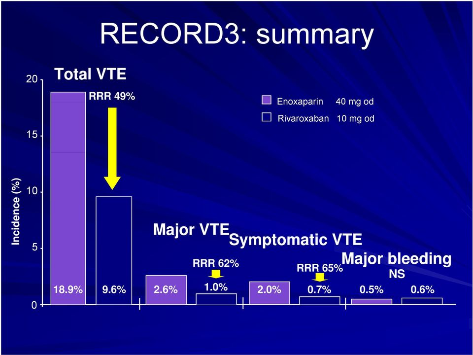 Major VTE Symptomatic VTE 5 Major bleeding RRR 62%