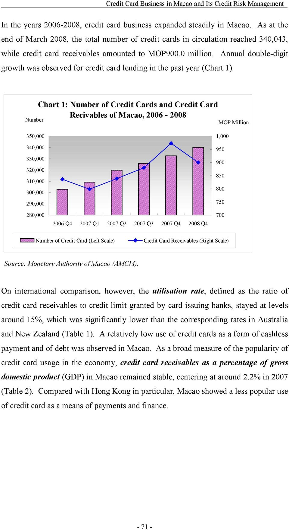Annual double-digit growth was observed for credit card lending in the past year (Chart 1).